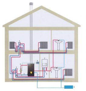 Camino a pellet, schema di un corretto impianto di disitribuzione di acqua calda