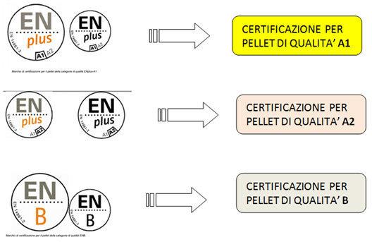 Schema sintetico in simboli delle certificazioni europee del pellet
