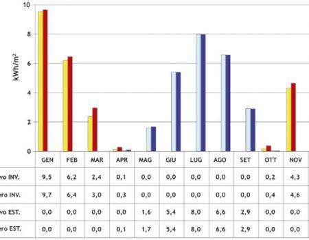Tabella per il calcolo del fabbisogno energetico di un edificio