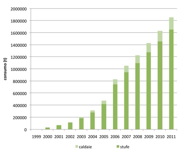 L'incremento del consumo del pellet negli anni