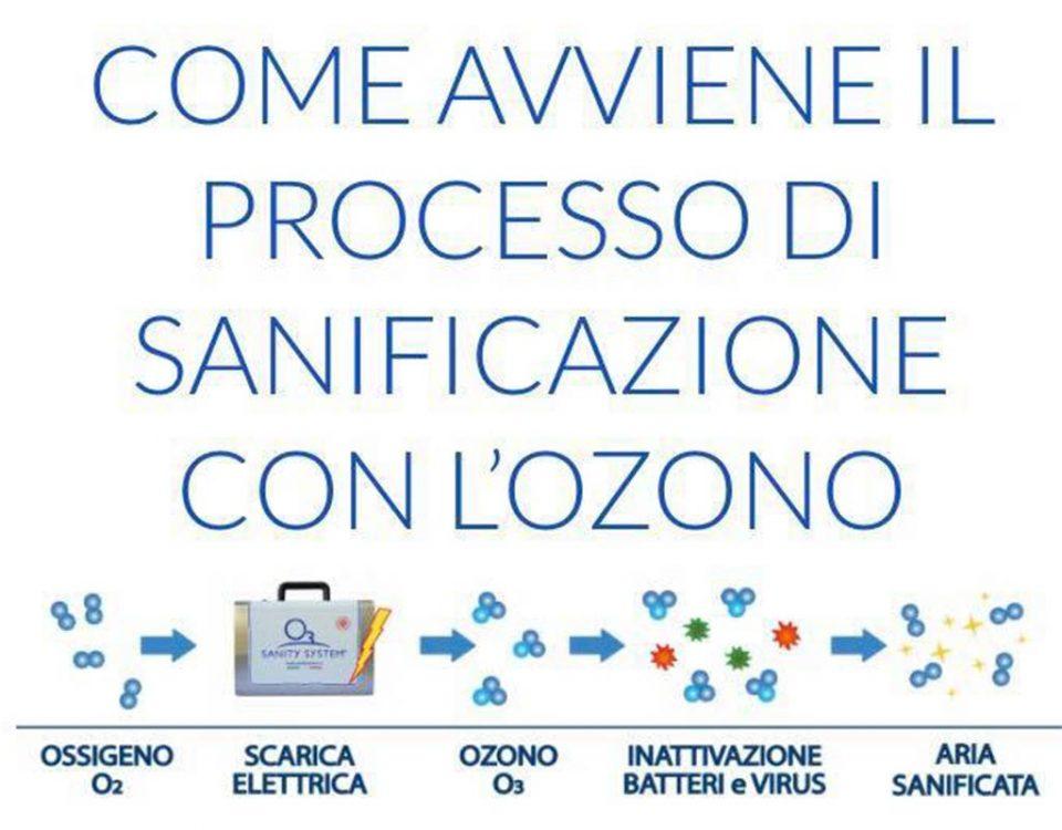 Il processo di sanificazione con l'ozono